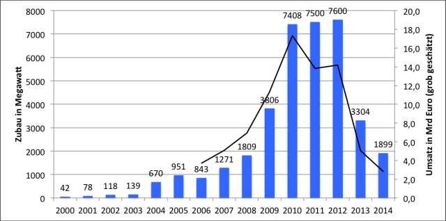 zubau-und-umsatz-2000-bis-2014.jpg