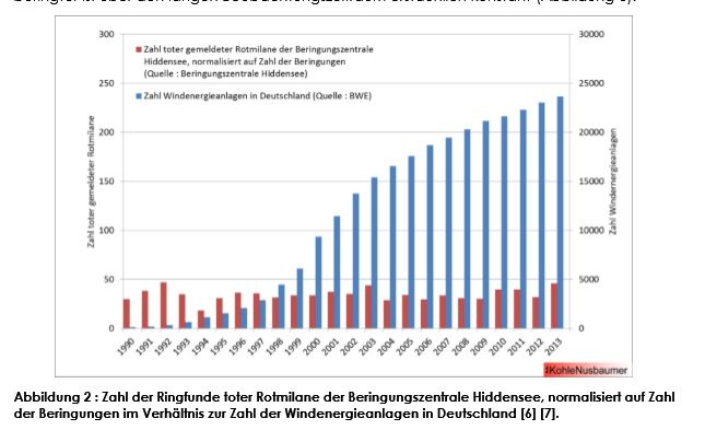 Zahl toter Rotmilane im Verhältnis zur Zahl der Windenergieanlagen in Deutschland.jpg