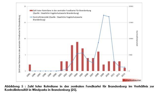 Zahl toter Rotmilane im Verhältnis zur Kontrollintensität.jpg