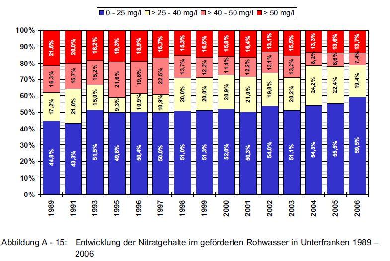 Nitratgehalt Rohwasser Unterfranken.JPG