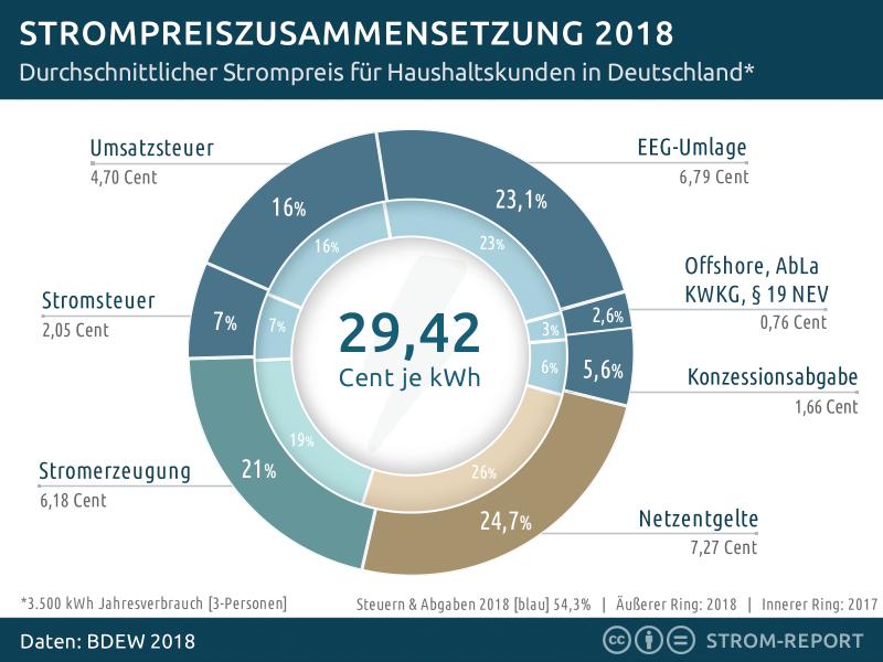 strompreiszusammensetzung-2018.png