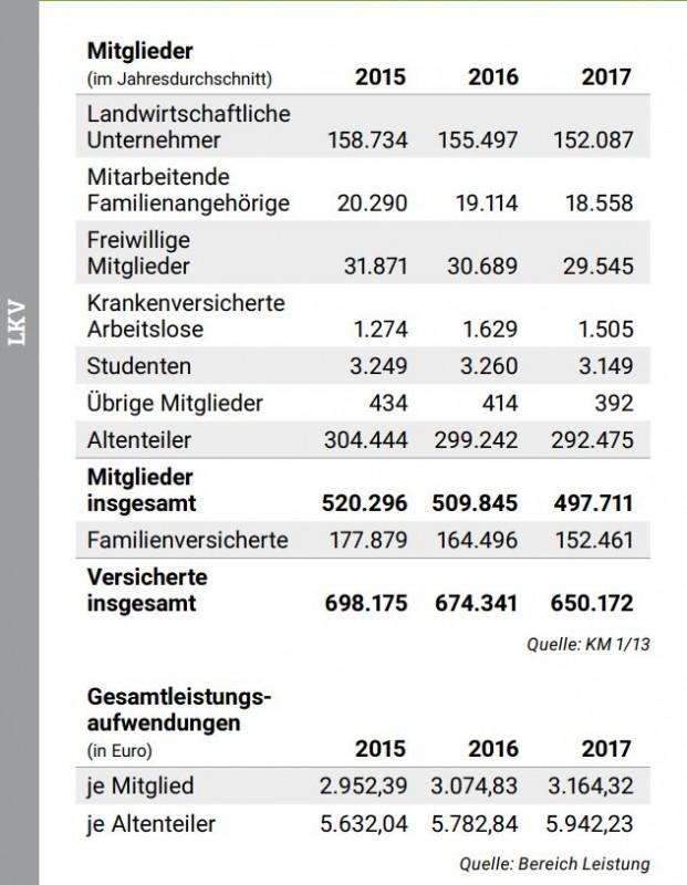 Mitgliederstruktur_LKK_2017.JPG